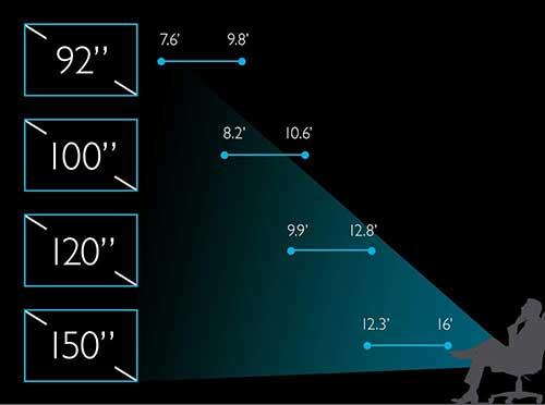 BenQ HT3550 projector distance comparison