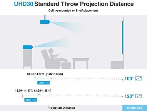 Optoma UHD30 projector throw distance