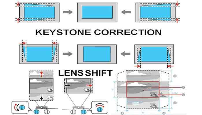 Projector Keystone Correction & Quality Degradation
