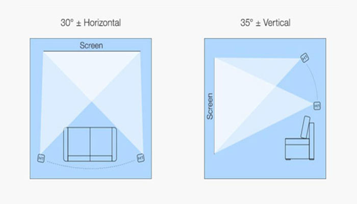 Dealing with Projector Keystone Correction and Lens Shift