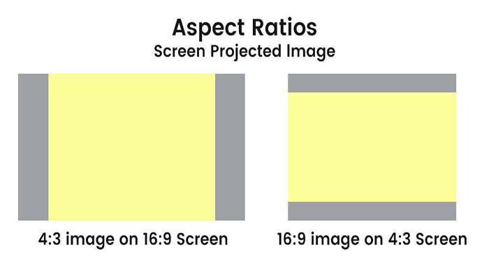 Common Projector Aspect Ratio Examples