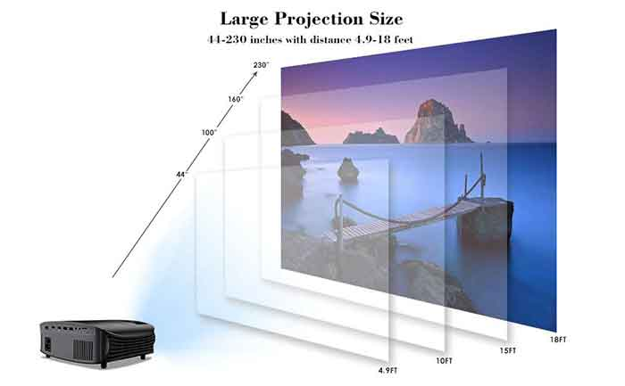 screen size of Goodee YG600 Projector